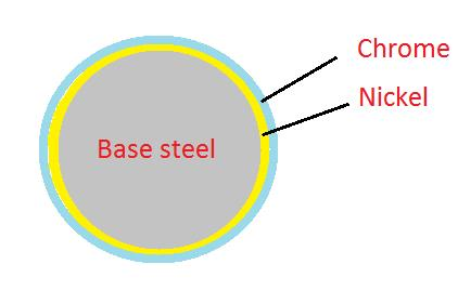 All you want to know about nikel chrome plating - Luciano Giol